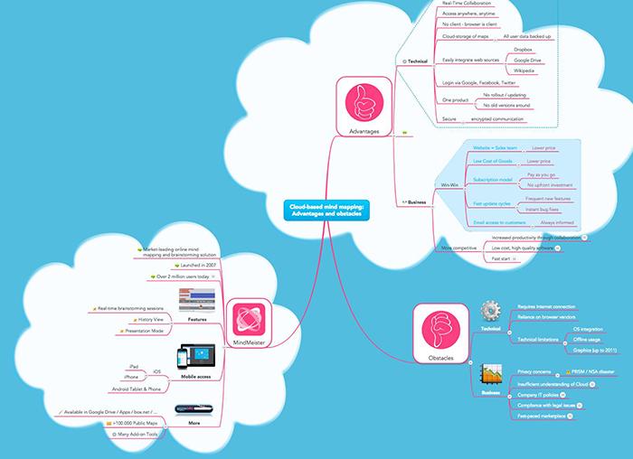 mindmap outline