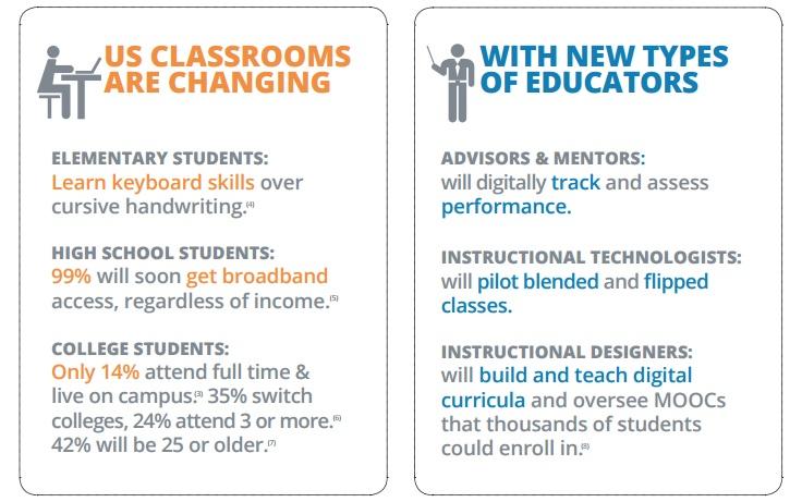 classroom infographic